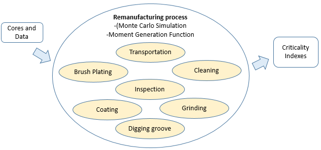 Determination of Criticality Indexes in the Remanufacturing Process: A GERT-based Simulation Approach