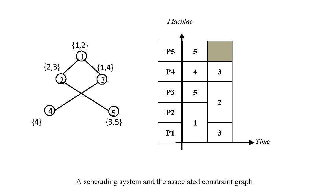 Parallel Jobs Scheduling with a Specific Due Date: Asemi-definite Relaxation-based Algorithm